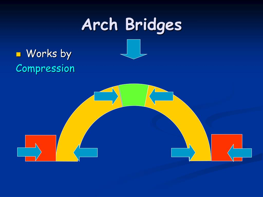 Arch Bridges
