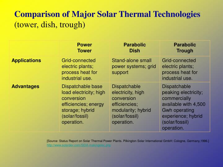 Comparison of Major Solar Thermal Technologies