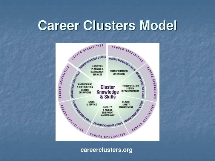 Career Clusters Model