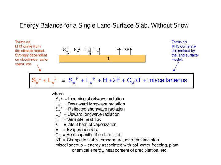 Energy balance for a single land surface slab without snow