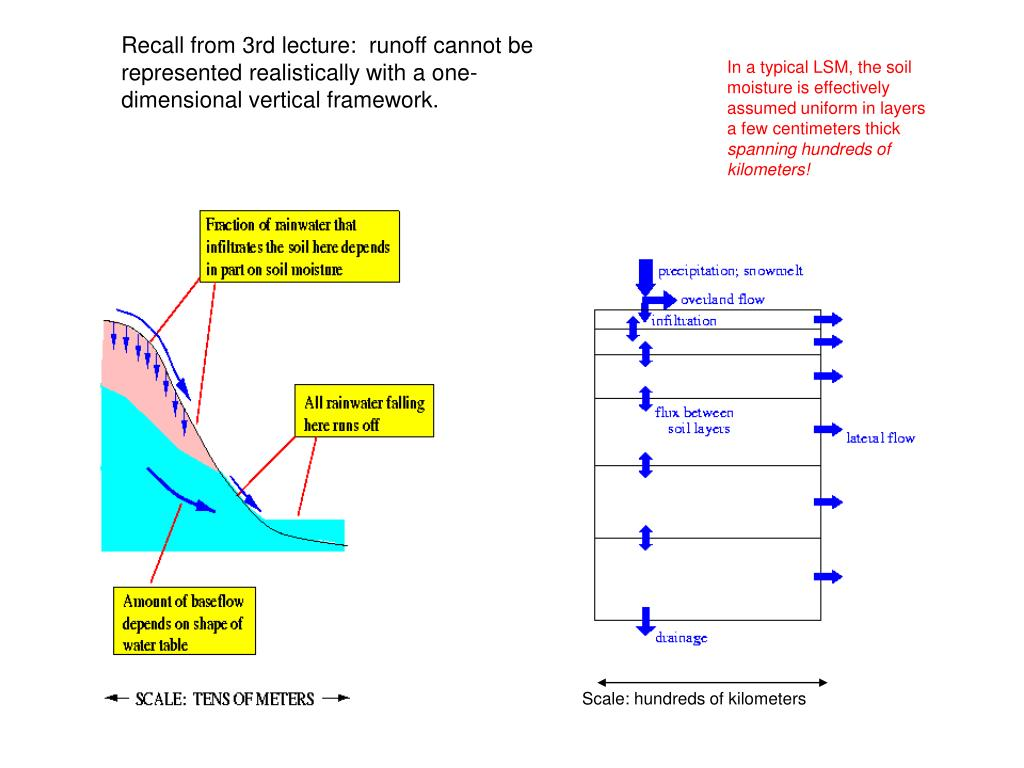 Recall from 3rd lecture:  runoff cannot be