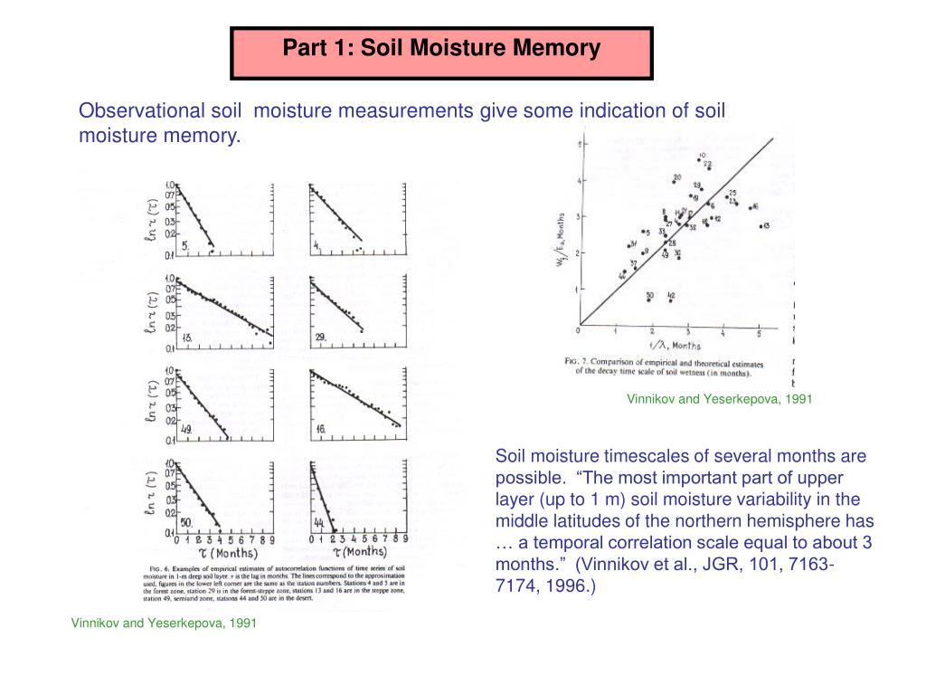 Part 1: Soil Moisture Memory