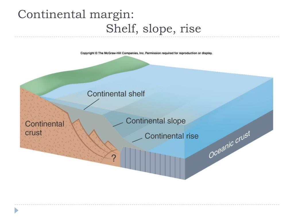 Continental margin: