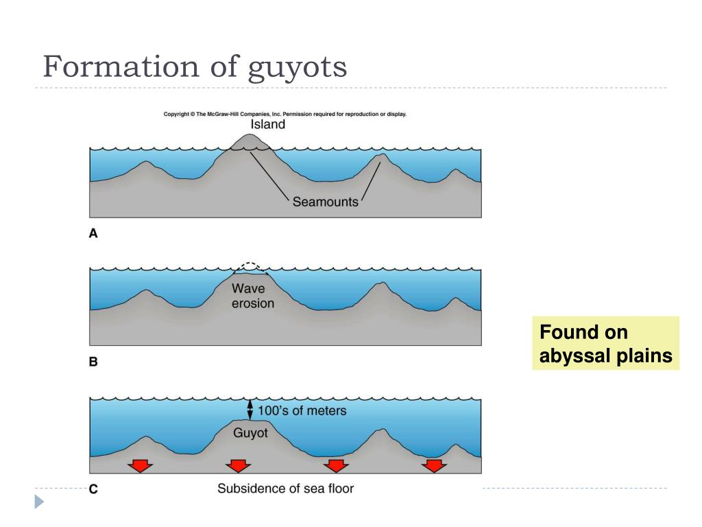 Formation of guyots