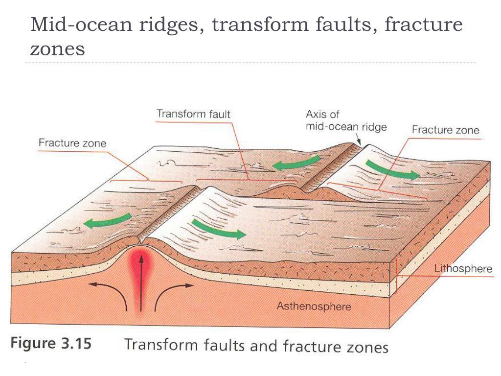Mid-ocean ridges, transform faults, fracture zones