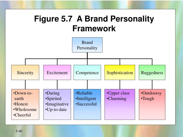 Figure 5.7  A Brand Personality Framework