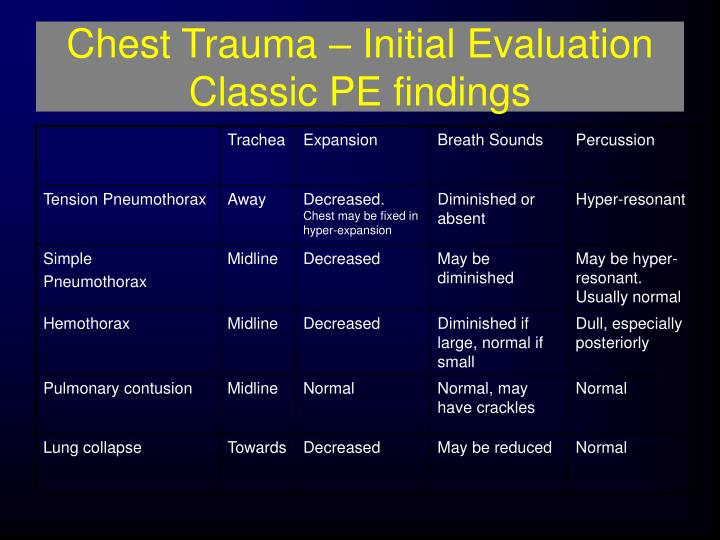 Chest Trauma – Initial Evaluation Classic PE findings