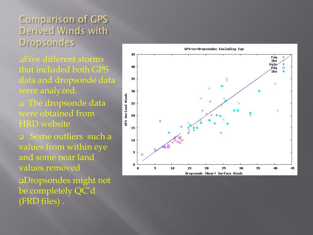 Comparison of GPS Derived Winds with Dropsondes