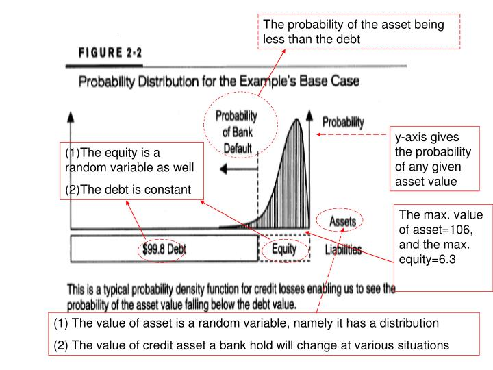 The probability of the asset being less than the debt