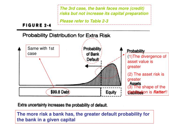 The 3rd case, the bank faces more (credit) risks but not increase its capital preparation