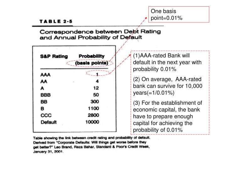 One basis point=0.01%