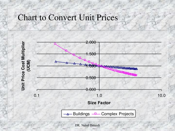 Chart to Convert Unit Prices
