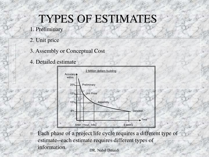 TYPES OF ESTIMATES