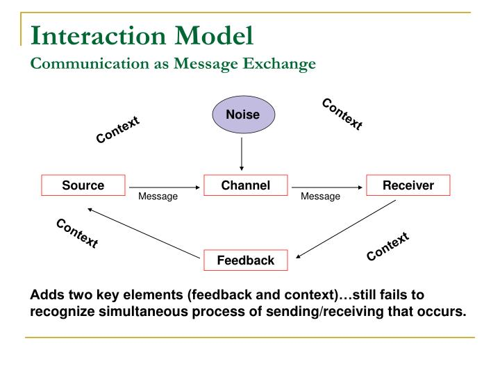 Interaction model communication as message exchange
