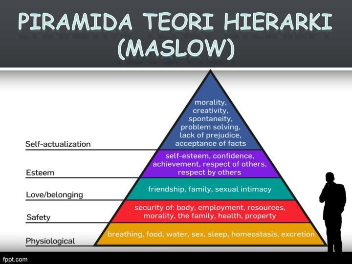 Piramida Teori Hierarki
