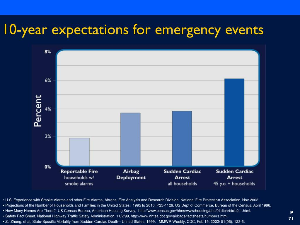 10-year expectations for emergency events