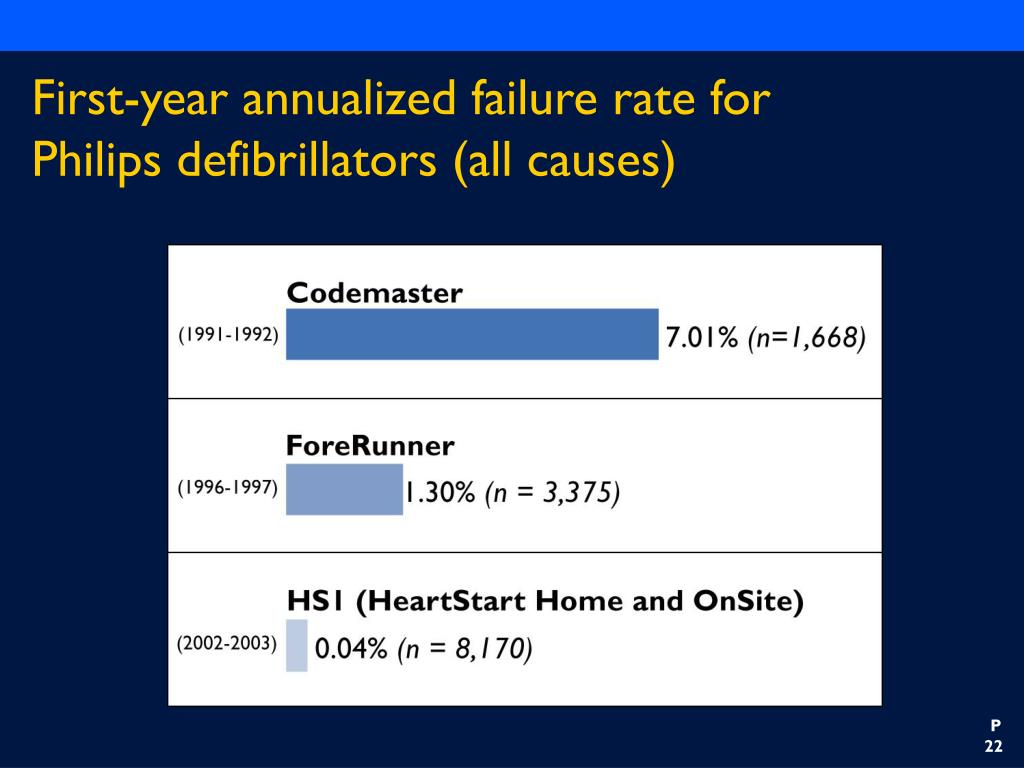 First-year annualized failure rate for Philips defibrillators (all causes)