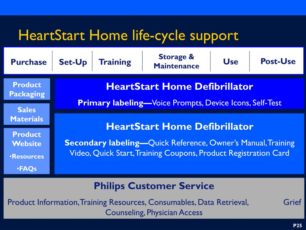 HeartStart Home life-cycle support