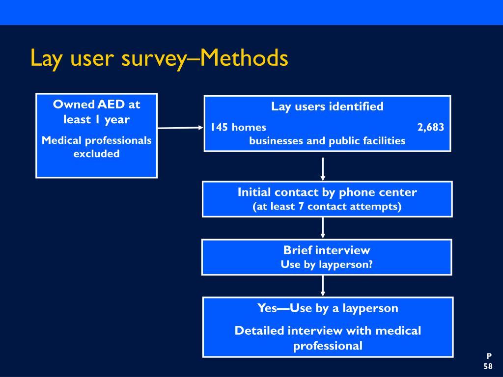 Lay user survey–Methods