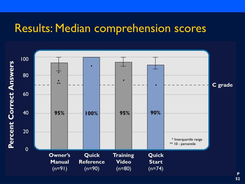 Results: Median comprehension scores