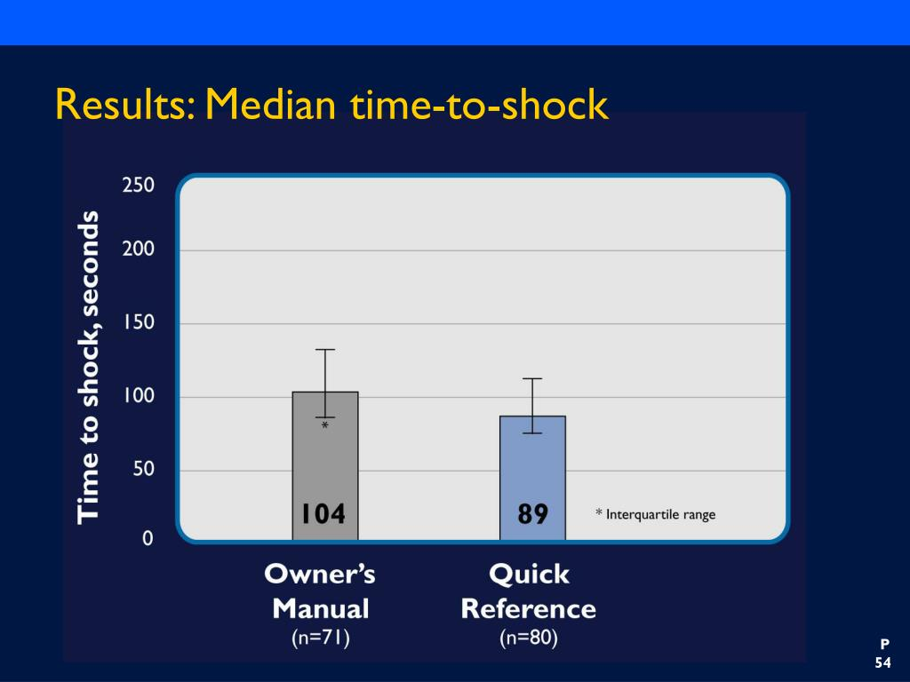 Results: Median time-to-shock