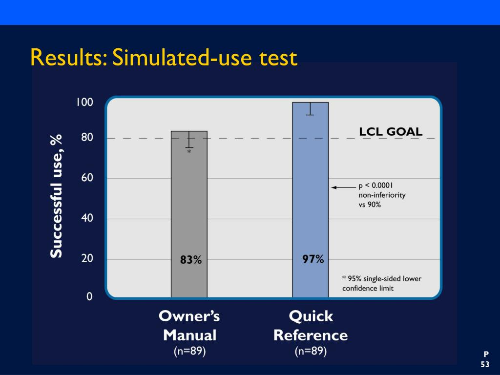 Results: Simulated-use test