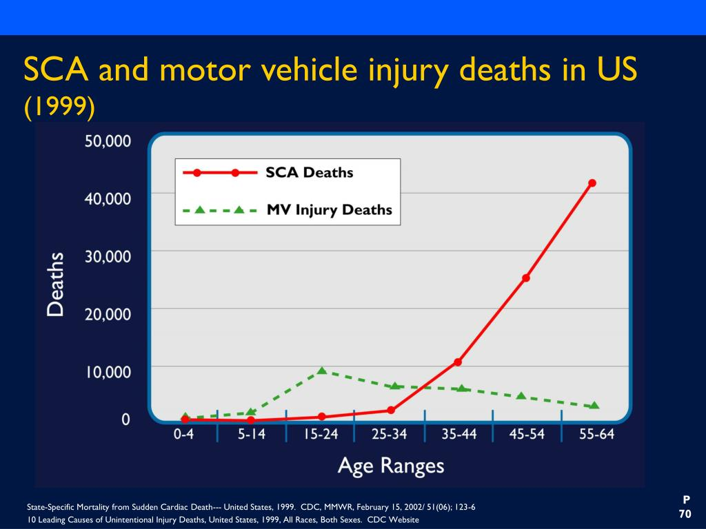 SCA and motor vehicle injury deaths in US