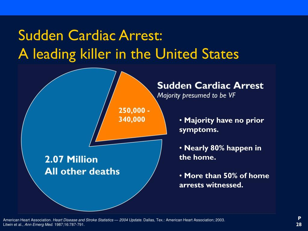 Sudden Cardiac Arrest: