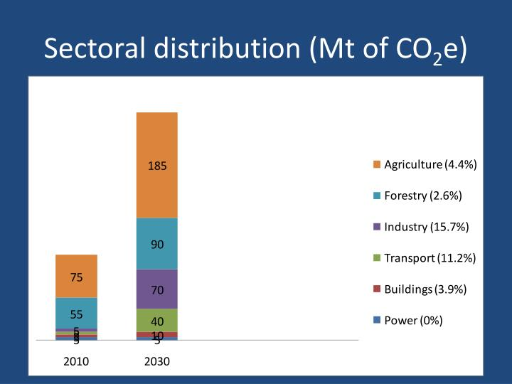 Sectoral distribution (Mt of CO