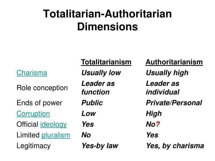 Totalitarian-Authoritarian Dimensions