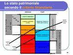 lo stato patrimoniale secondo il criterio finanziario1