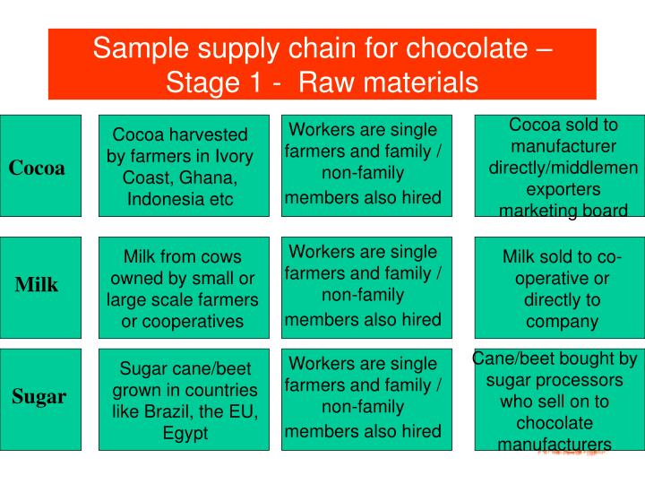 Sample supply chain for chocolate – Stage 1 -  Raw materials