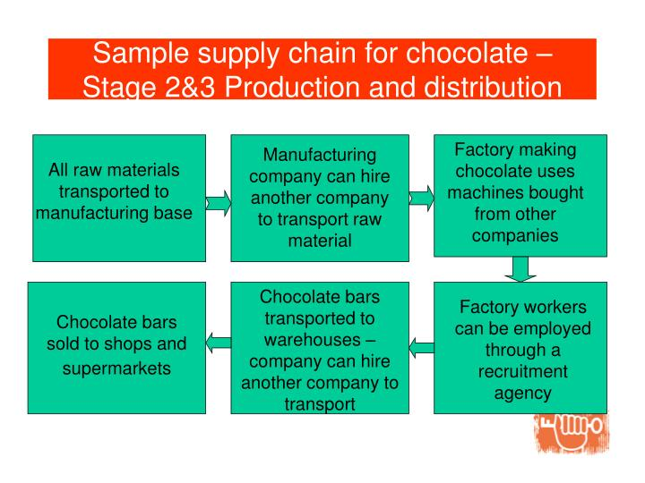 Sample supply chain for chocolate – Stage 2&3 Production and distribution