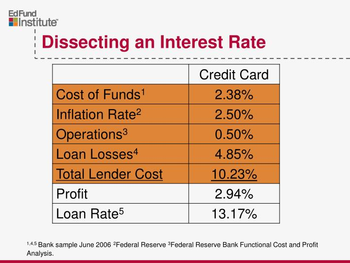 Dissecting an Interest Rate