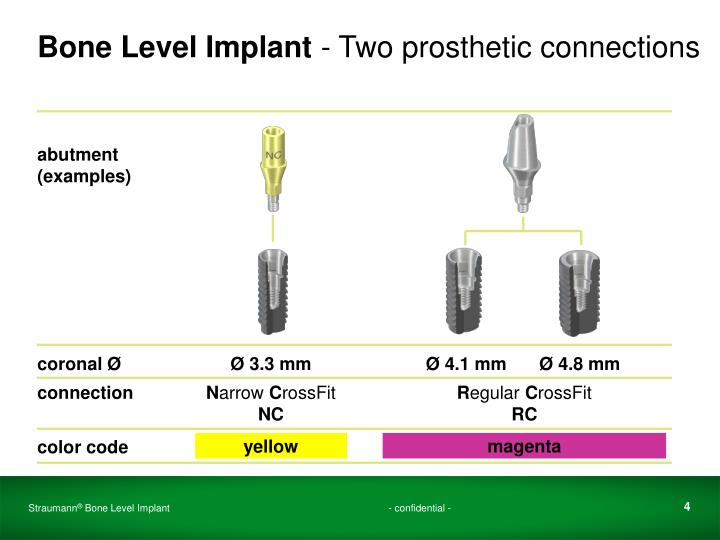 Bone Level Implant