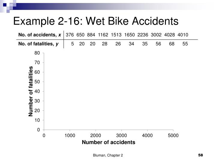 Example 2-16: Wet Bike Accidents