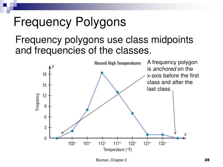 Frequency Polygons