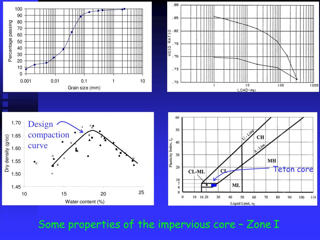 Design compaction curve