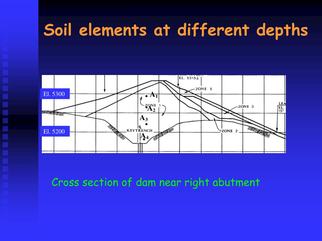 Soil elements at different depths