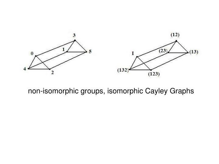 non-isomorphic groups, isomorphic Cayley Graphs