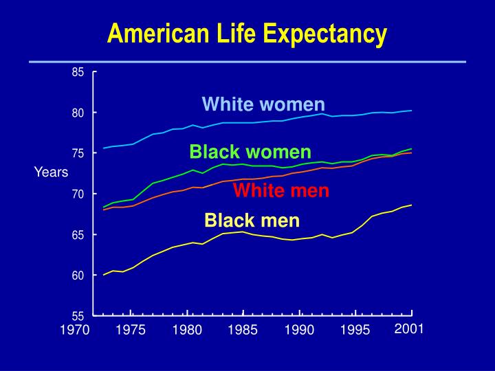 American Life Expectancy