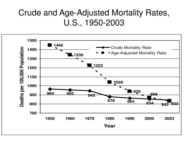Crude and Age-Adjusted Mortality Rates,