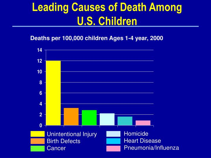 Leading Causes of Death Among
