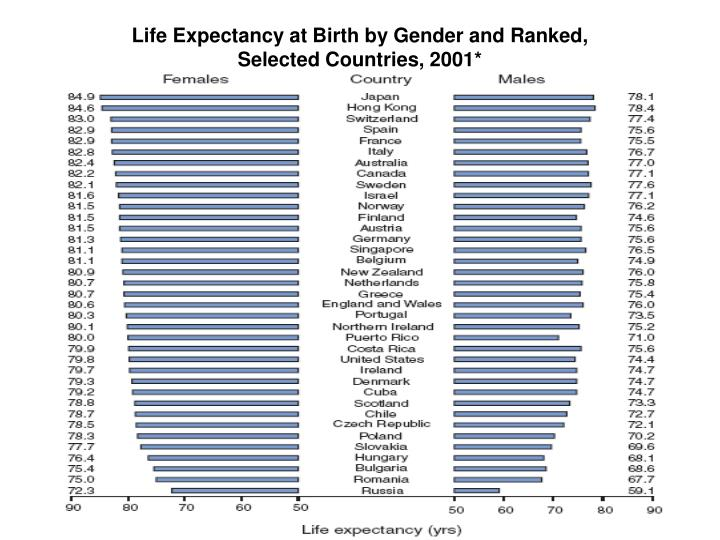 Life Expectancy at Birth by Gender and Ranked,