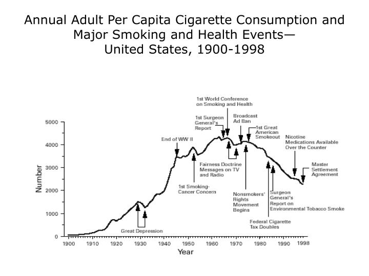 Annual Adult Per Capita Cigarette Consumption and Major Smoking and Health Events—