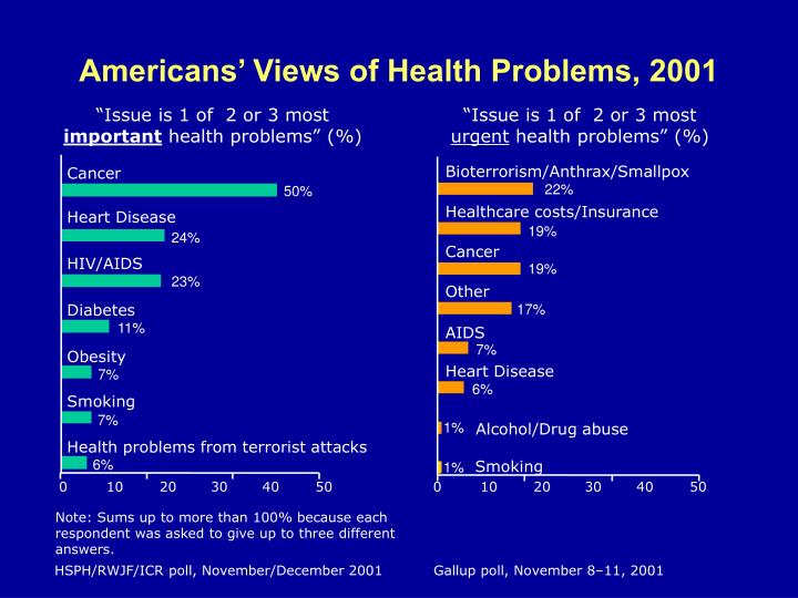 Americans' Views of Health Problems, 2001