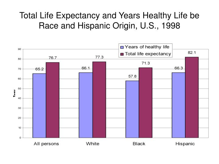 Total Life Expectancy and Years Healthy Life be Race and Hispanic Origin, U.S., 1998