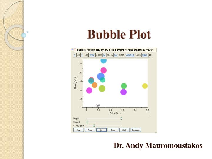 Bubble plot