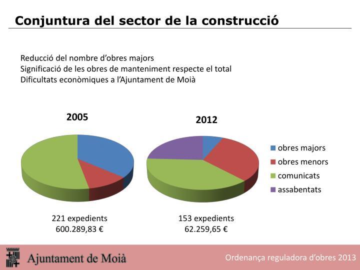 Reducció del nombre d'obres majors