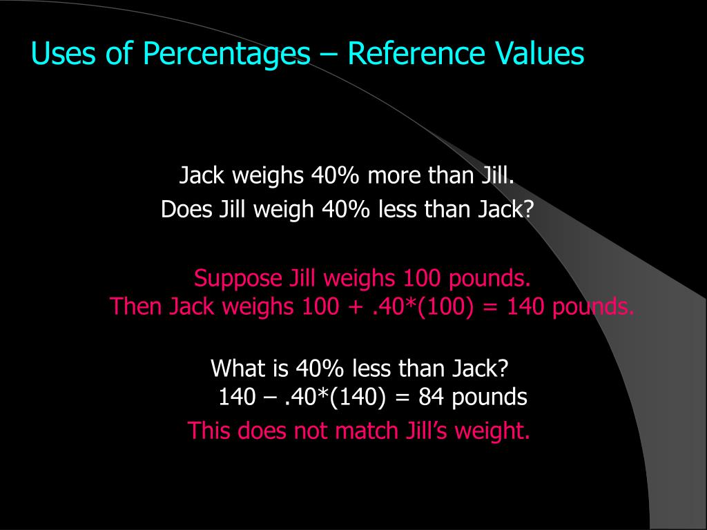 Uses of Percentages – Reference Values